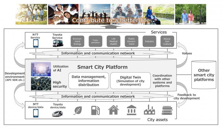Smart City Platform Overview